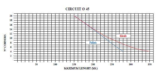 45 Circuit